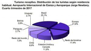 Turismo internacional 2017