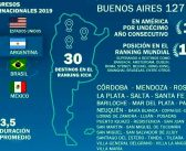 Turismo de Reuniones: Argentina lidera por primera vez el ranking en Latinoamérica